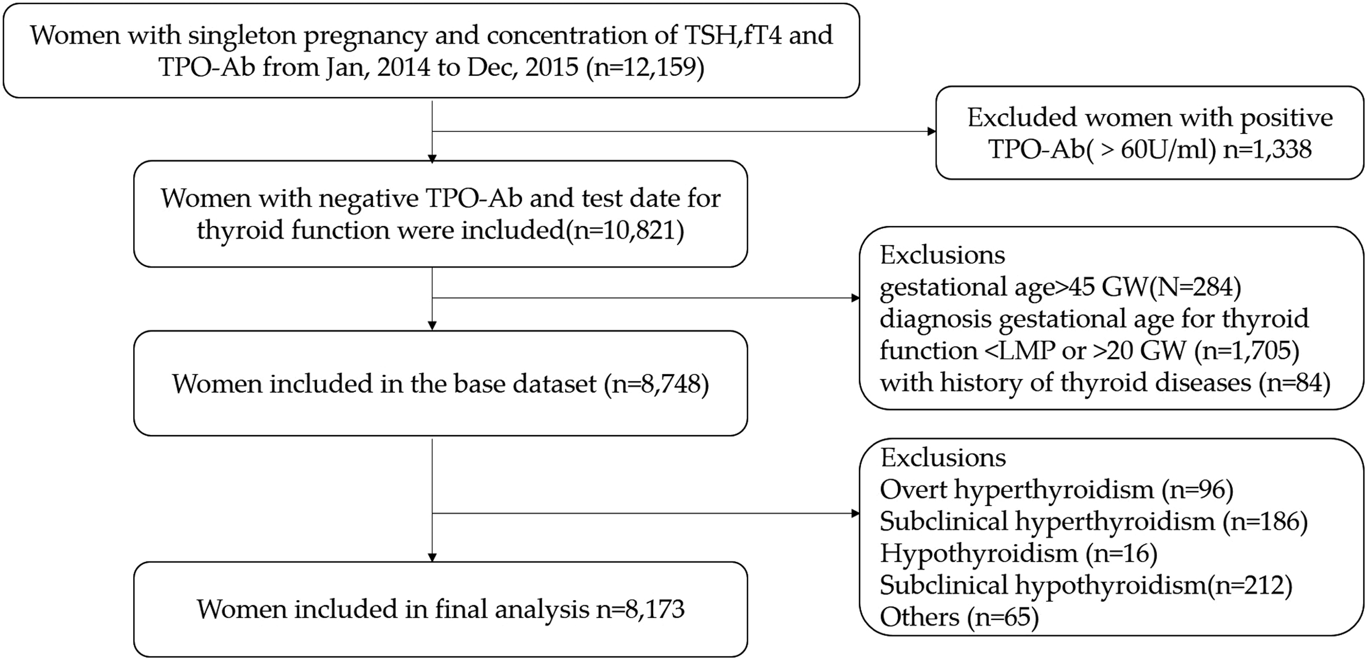 Association between isolated hypothyroxinaemia in early pregnancy