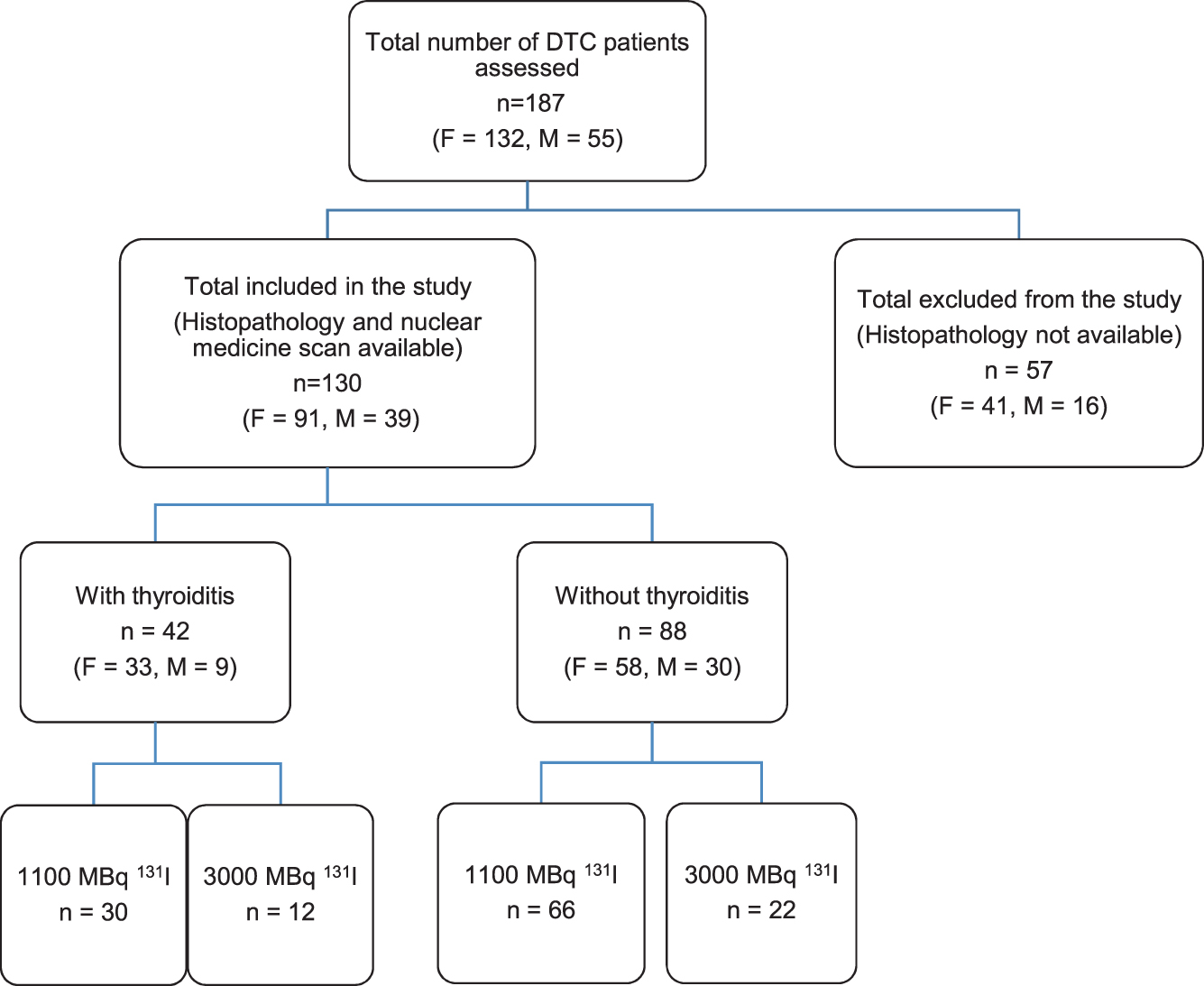 Impact of thyroiditis on 131I uptake during ablative therapy for