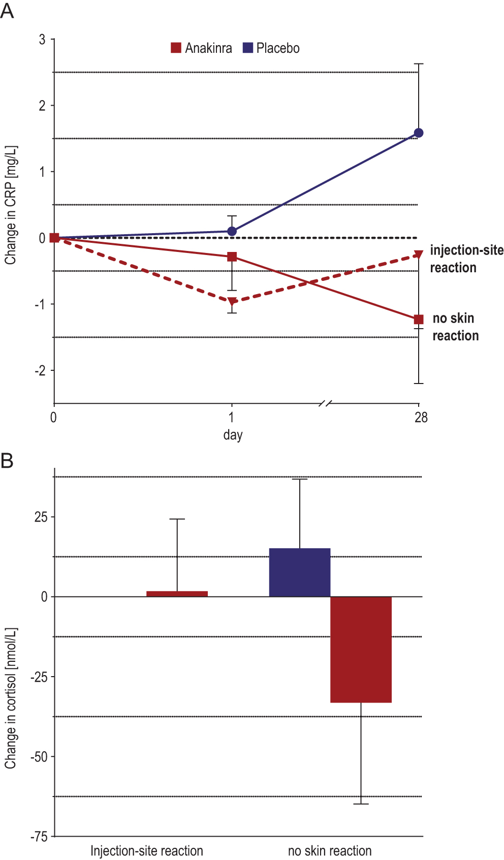 Effects of interleukin-1 antagonism on cortisol levels in