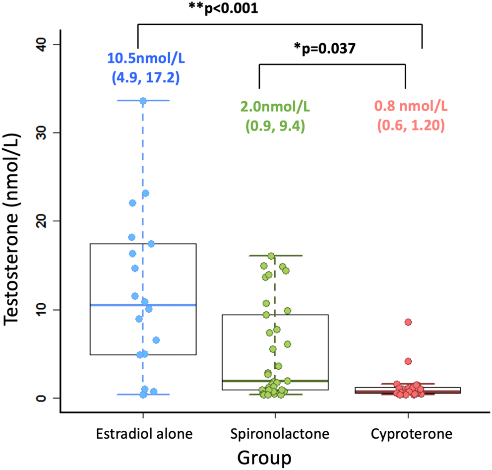 Cyproterone acetate or spironolactone in lowering