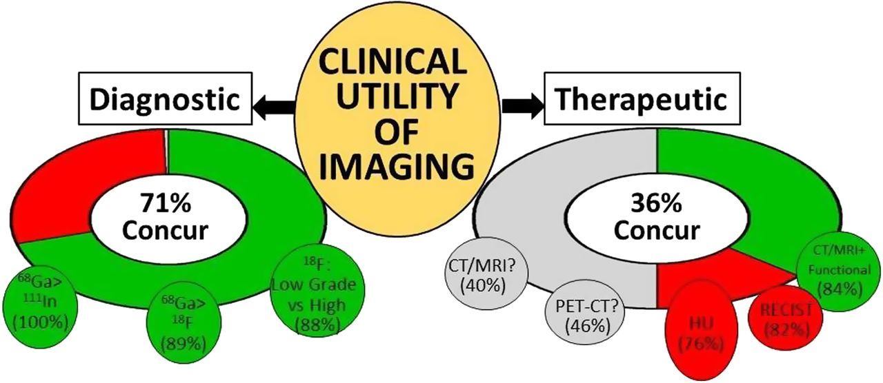 A Delphic consensus assessment: imaging and biomarkers in