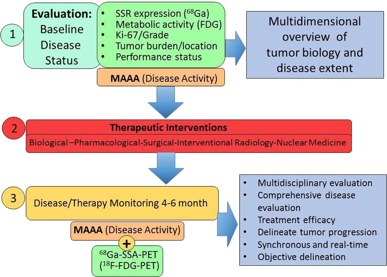 neuroendocrine cancer biomarker