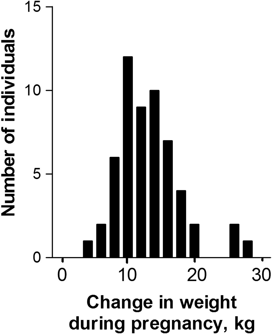 The relationship between weight gain during pregnancy and