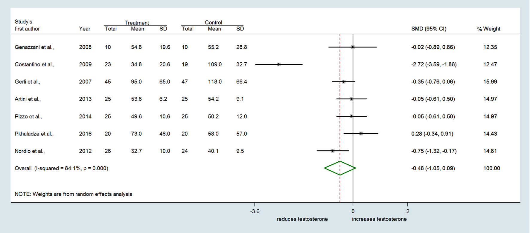 Myo-inositol effects in women with PCOS: a meta-analysis of