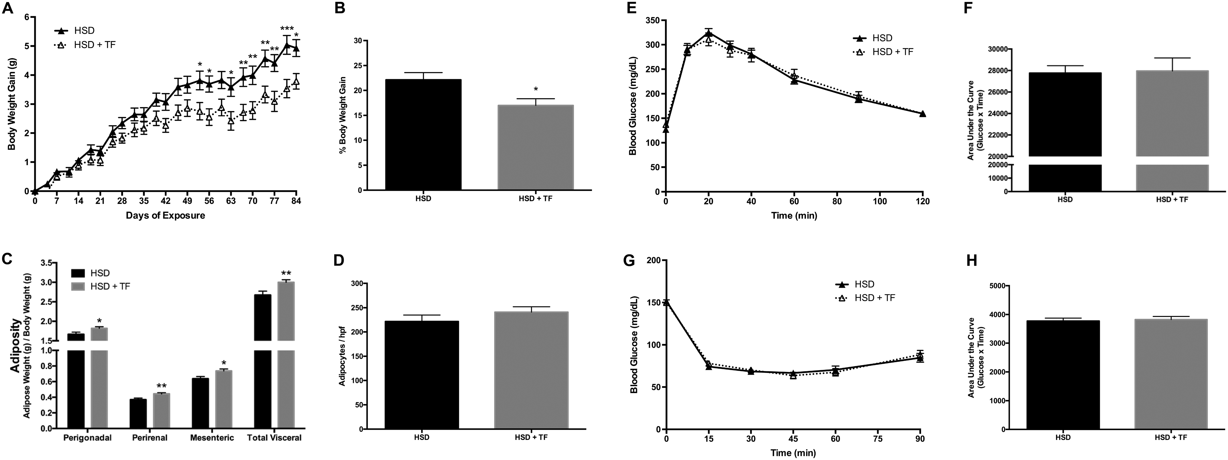 Diet Dependence Of Metabolic Perturbations Mediated By The Endocrine