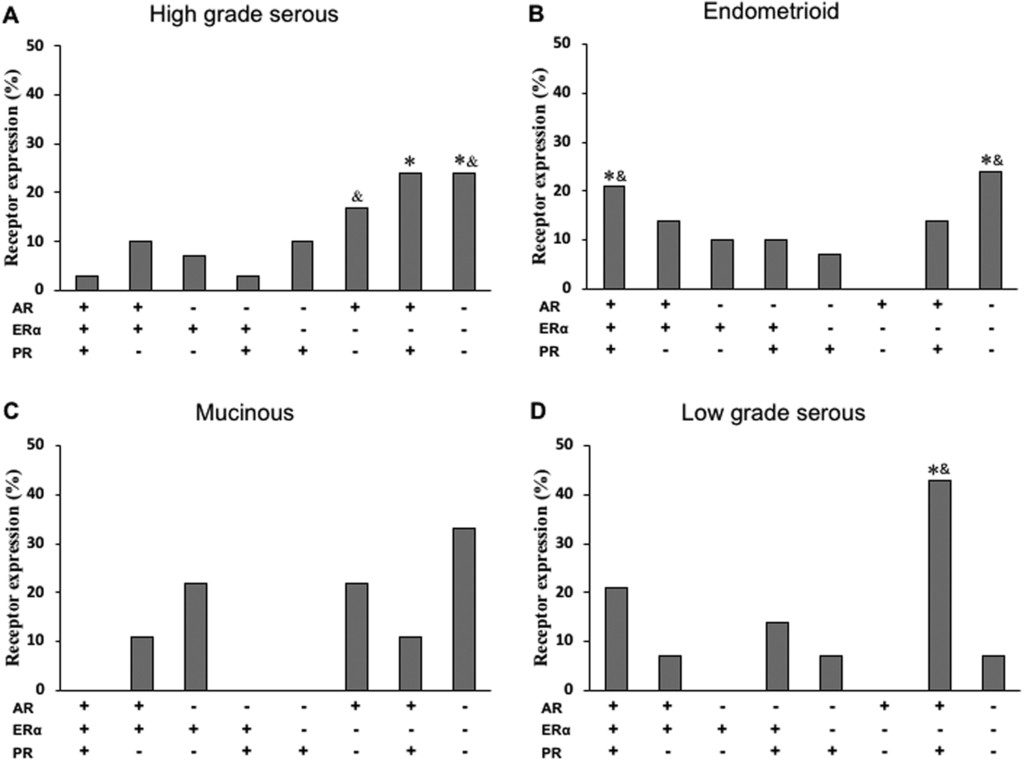Sexual Steroid Hormone Receptors Profiles Of Ovarian Carcinoma In Mexican Women In Endocrine Connections Volume 7 Issue 9 2018