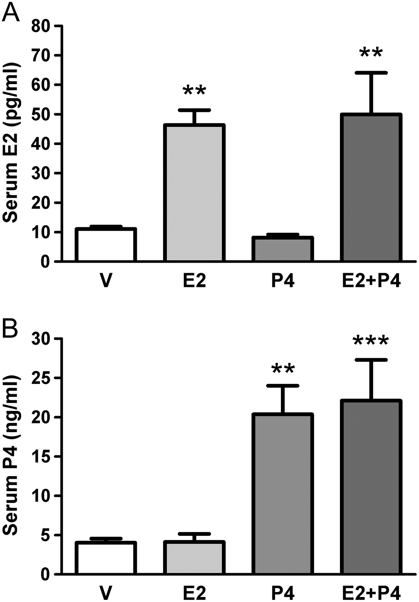 Estradiol And Progesterone Regulate Proliferation And Apoptosis In Colon Cancer In Endocrine Connections Volume 8 Issue 3 2019