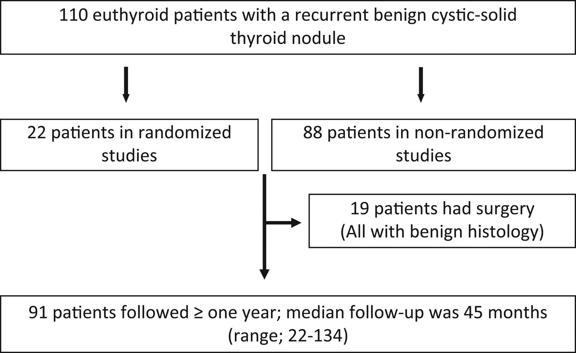 Long Term Outcome Following Laser Therapy Of Benign Cystic Solid