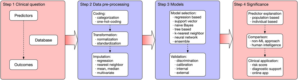 A systematic review on machine learning in sellar region diseases