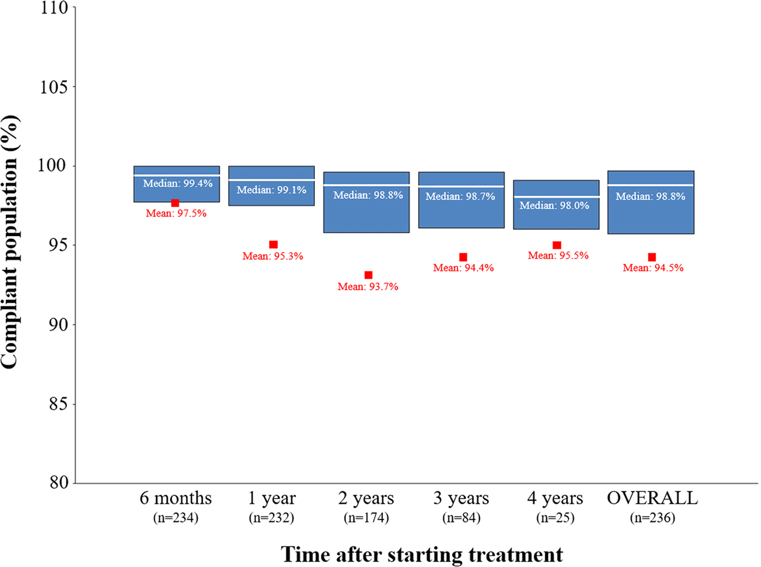 Adherence and long term outcomes of growth hormone therapy